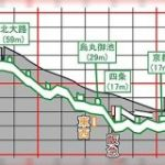京都市営地下鉄の断面図から見る、京都盆地の南北の高低差が興味深い「今出川は案外標高が高い」「自転車で烏丸を上がると大変」 – Togetter