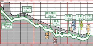 京都市営地下鉄の断面図から見る、京都盆地の南北の高低差が興味深い「今出川は案外標高が高い」「自転車で烏丸を上がると大変」 - Togetter