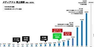 メディアドゥのここ数年の躍進がすごいので売上の伸びを振り返ってみた : 東京都立戯言学園