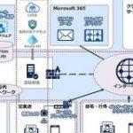 北國銀行、情報システム基盤にMicrosoft Azure採用 行内のクラウド化を推進 – ITmedia