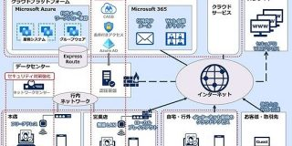 北國銀行、情報システム基盤にMicrosoft Azure採用 行内のクラウド化を推進 - ITmedia