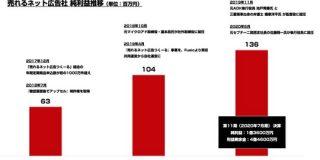 売れるネット広告社 2020年7月期は純利益1億3600万円を記録 直近3年の業績を振り返る : 東京都立戯言学園