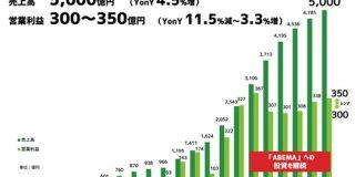 サイバーエージェントのネット広告事業 コロナ禍含む通期での増収増益を達成 : 東京都立戯言学園