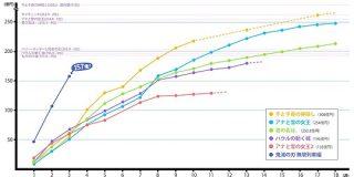 煉獄さん、300億の男になれそう…『劇場版「鬼滅の刃」無限列車編』の興行収入のグラフ、角度がえぐい - Togetter