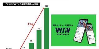ABEMAの競輪チャンネル ネット投票サービスの四半期取扱高が137億円まで拡大 : 東京都立戯言学園