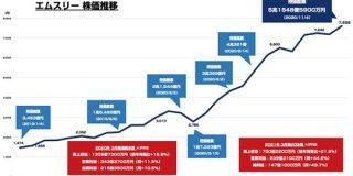 エムスリーの時価総額が5兆円を突破 日本の時価総額ランキングで20位に : 東京都立戯言学園