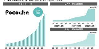 DeNAのライブストリーミング事業が四半期セグメント利益で16億円を記録 前年同期から黒字転換の大幅成長 : 東京都立戯言学園
