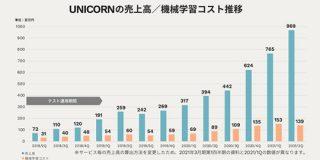 アドウェイズ2021年3月期上半期は黒字転換するなど好調 今期予想を上方修正 : 東京都立戯言学園