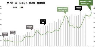 サイバーエージェントの時価総額が9000億円を突破 : 東京都立戯言学園