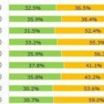 「オンライン診療」認知度は84.1%、高齢者ほど知っているが利用していない現状【MMD研調べ】 | Web担当者Forum