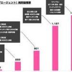 マッチングアプリサービスのタップル 2020年9月期は純利益7.9億円 創業からの業績を振り返る : 東京都立戯言学園