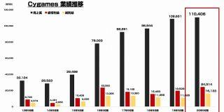 Cygamesが過去最高業績を記録 2020年9月期の純利益は161億円超え : 東京都立戯言学園