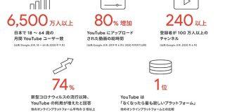 「YouTubeはテレビで視聴」が大幅増、前年比2倍の1500万人以上がテレビで利用 | Web担当者Forum