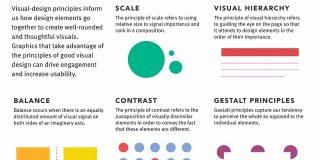 UXにおけるビジュアルデザインの5つの原則 | U-Site
