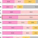 ウェブ会議の導入は9割で、コロナ禍前の3割から大きく伸長 パーソルP&T調べ – CNET