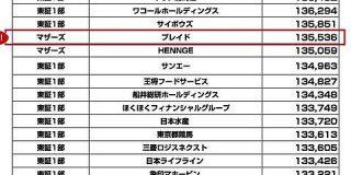 新規上場のプレイドが時価総額1355億円を記録 餃子の王将やくら寿司を上回る規模に : 東京都立戯言学園
