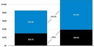 2020年の世界モバイルアプリ市場、コロナの影響か過去最高の1110億ドルで前年比30%増 - CNET