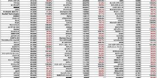 【全158社】広告・ネット関連企業の時価総額まとめ(2021年1月) : 東京都立戯言学園