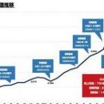 エムスリーの時価総額が7兆円を突破 : 東京都立戯言学園