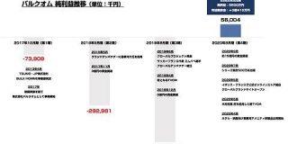 化粧品ベンチャーのバルクオム 法人化から4期目で黒字化 : 東京都立戯言学園