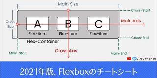 2021年版、Flexboxでどのように配置されるかをまとめたチートシート | コリス