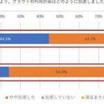 コロナ禍でのクラウド導入、日本は世界28カ国で最下位「IT投資をコストと考えがち」 – ITmedia