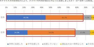 コロナ禍でのクラウド導入、日本は世界28カ国で最下位「IT投資をコストと考えがち」 - ITmedia