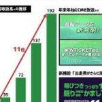 ABEMAの競輪チャンネル ネット投票サービス「WINTICKET」四半期取扱高がQonQ+40%の192億円に拡大 : 東京都立戯言学園