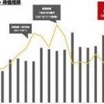 好決算のZOZO 時価総額が久々に1兆円を突破 : 東京都立戯言学園