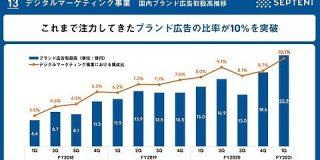 セプテーニ2020年10-12月は過去最高業績を記録 電通協業などデジタルマーケ事業を振り返る : 東京都立戯言学園