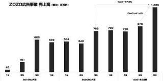 ZOZOの広告事業が初の四半期売上10億円を突破 : 東京都立戯言学園