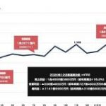 日本郵政と資本提携した「楽天」の株価が急騰 時価総額が2兆円を突破 : 東京都立戯言学園