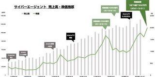 サイバーエージェントの時価総額が1兆円を突破 : 東京都立戯言学園
