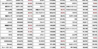 【全163社】広告・ネット関連企業の時価総額まとめ(2021年4月) : 東京都立戯言学園