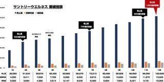 サントリーウエルネスが設立以来11年連続の増収増益 売上が初の1000億円超え : 東京都立戯言学園