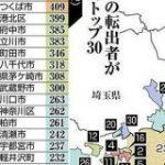 「東京脱出」した人はどこへ?23区からの転出者が増えた市区町、調べました:東京新聞