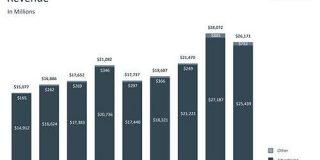 Facebook、広告好調で純利益は94%増の95億ドルに - ITmedia