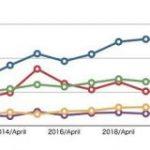 Apple決算、収益54%増の新記録 iPhone、iPad、Mac売上大幅増 – ITmedia