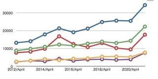 Apple決算、収益54%増の新記録 iPhone、iPad、Mac売上大幅増 - ITmedia