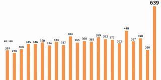 サイバーエージェント、ウマ娘が急激に儲かりすぎて連結営業利益のグラフが省略線に : 市況かぶ全力2階建