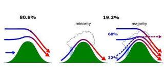 フェーン現象は通説と異なるメカニズムで生じていることが判明 - ナゾロジー