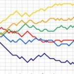 阪神2008「Vやねん」と2021年のゲーム差のグラフの比較がこちら : 日刊やきう速報
