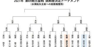 戦う会長・佐藤康光九段(51)豪腕うならせ王座戦挑決進出!|(松本博文)