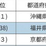 【凄すぎ】福井県、旅行満足度が38位→2位に急上昇 何が起きたのか|暇人速報