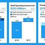 Twitter決算、売上高74%増 mDAUはついに2億人突破 – ITmedia