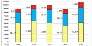 60歳以上の通販トラブルが過去最多に コロナ禍で利用増 - ITmedia